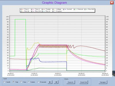 Graph showing the process parameters provided by our IonView Software.