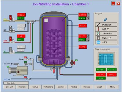 IonView software using a friendly interface containing the status, working parameters, graphs and security for the plasma nitriding process.