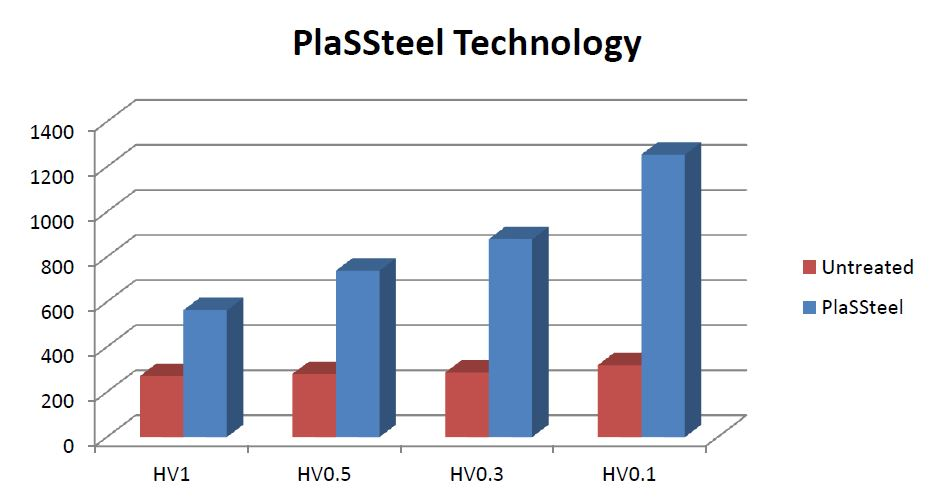 Surface hardness after PlaSSteel treatment of SS 316 - plasma nitriding
