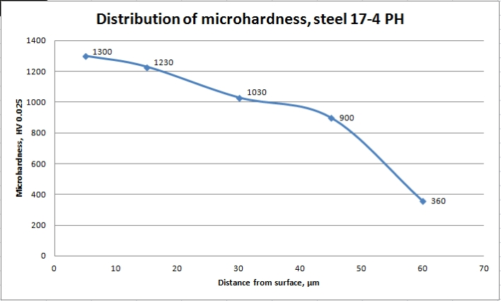 Microhardness in depth of steel 17-4 PH after plasma nitriding