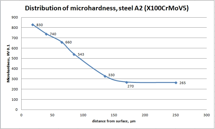 Microhardness in depth of steel X100CrMoV5 after plasma nitriding