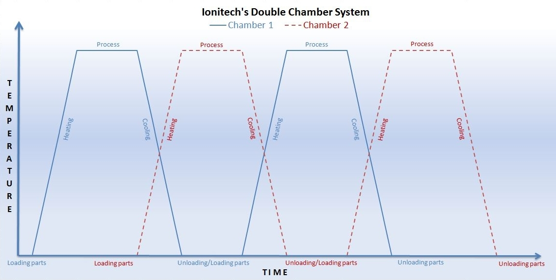 Ionitech's Plasma Nitriding Double-Chamber system for no loss in technological time