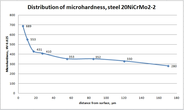 Microhardness in depth of steel 20NiCrMo2-2 after plasma nitriding