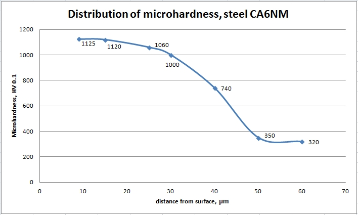 Microhardness in depth of steel CA6NM after plasma nitriding