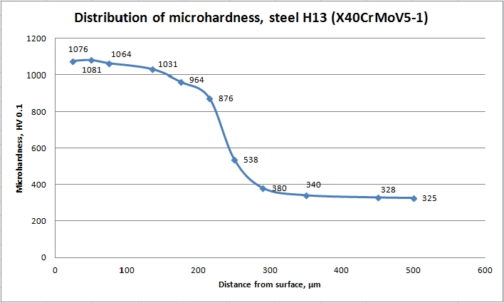 Microhardness in depth of steel H13 after plasma nitriding