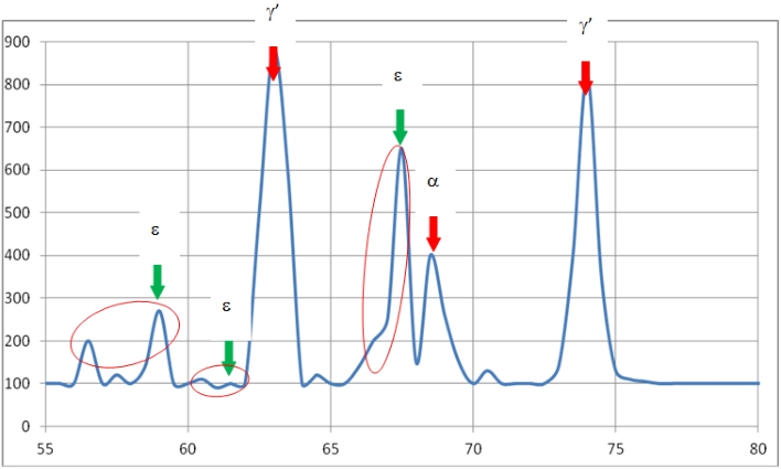 X-Ray Diffraction Analysis - Phase Identification after Plasma Nitriding