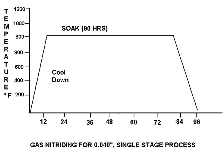 Single stage gas nitriding process for the diffusion of 1 mm case depth on plain carbon steel
