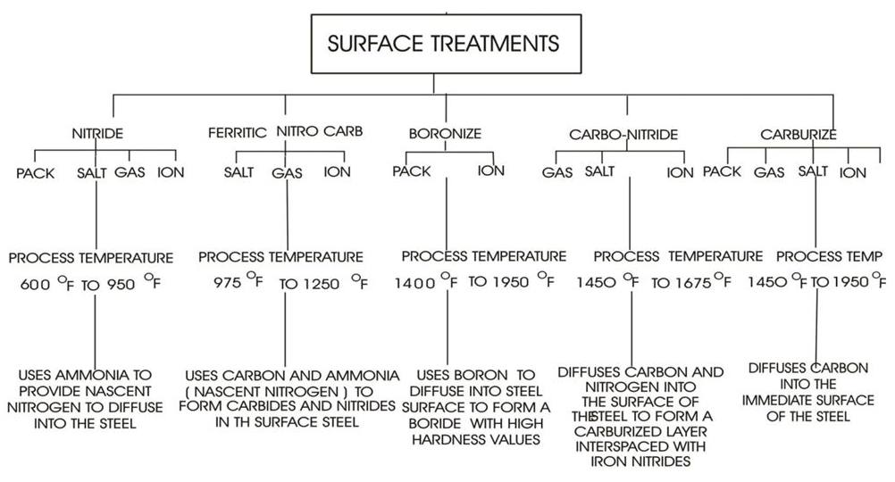 Surface treatments