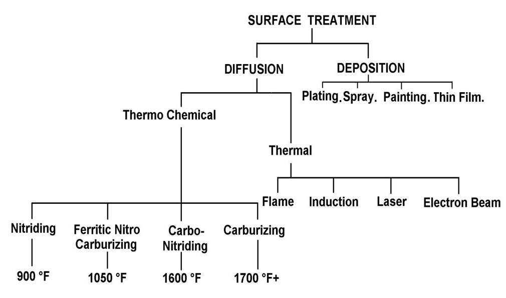 Thermal surface treatment categorization