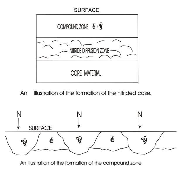 Formation of the surface compound zone
