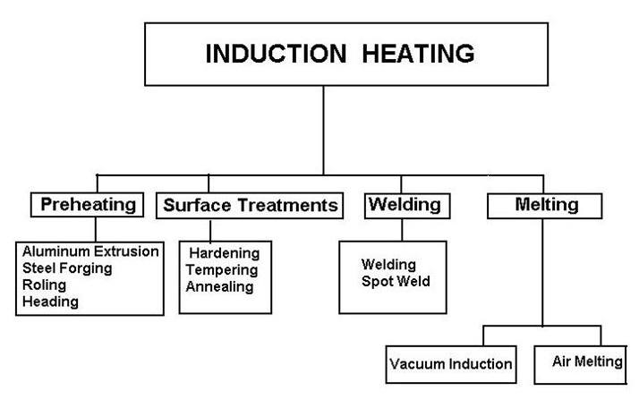 Categorization of induction heating methods and their applications